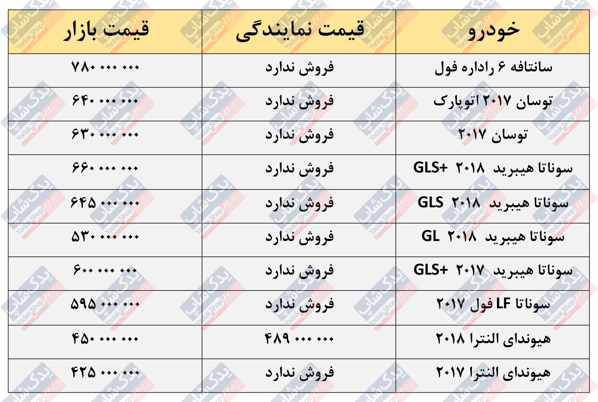 قیمت خودروهای هیوندای در بازار تهران
