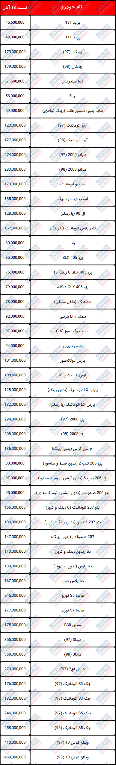 قیمت خودروهای تولید داخل آبان 1398